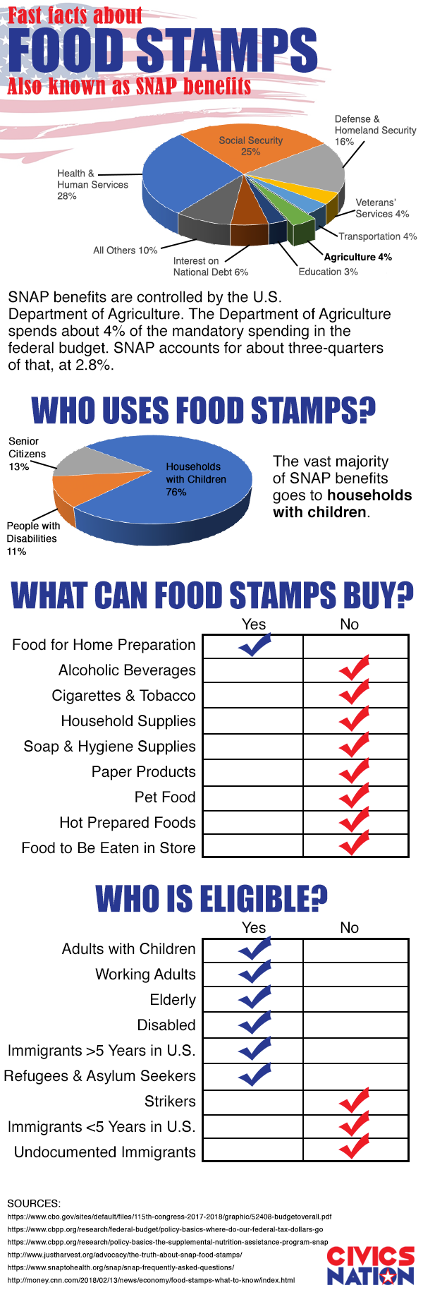The vast majority of SNAP benefits goes to households with children.
