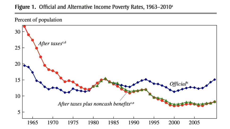 Poverty rates have dropped since anti-poverty measures were introduced.